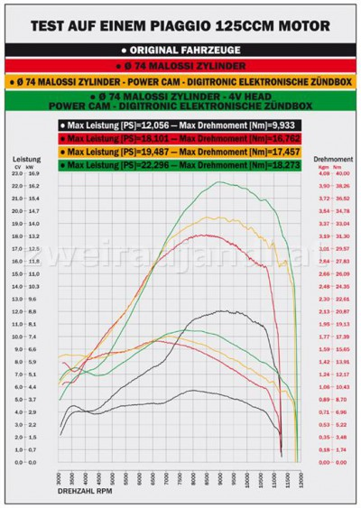 Piaggio 125ccm Vergaser Motor Leistungsdiagramm